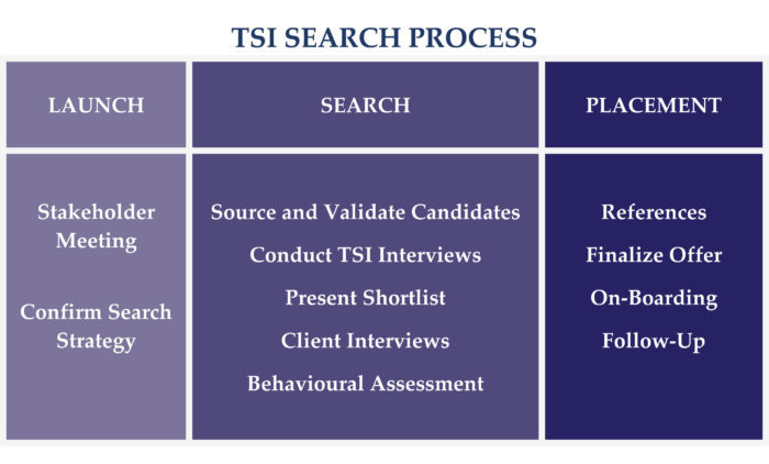 tsi-search-process-chart-nov-2016